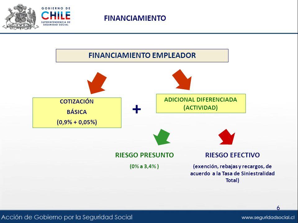 6 COTIZACIÓN BÁSICA (0,9% + 0,05%) ADICIONAL DIFERENCIADA (ACTIVIDAD) RIESGO PRESUNTO (0% a 3,4% ) RIESGO EFECTIVO (exención, rebajas y recargos, de acuerdo a la Tasa de Siniestralidad Total) + FINANCIAMIENTO EMPLEADOR FINANCIAMIENTO
