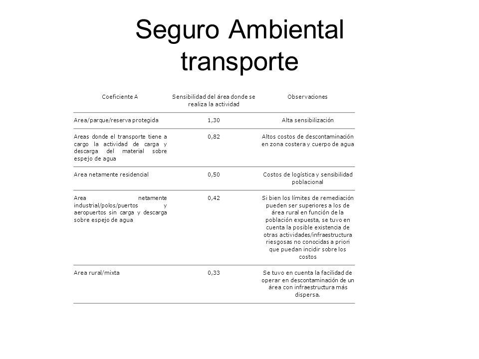 Seguro Ambiental transporte Coeficiente A Sensibilidad del área donde se realiza la actividad Observaciones Area/parque/reserva protegida1,30Alta sens
