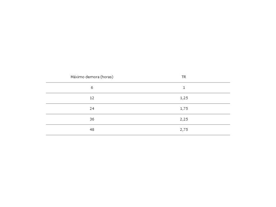 Máximo demora (horas)TR 61 121,25 241,75 362,25 482,75