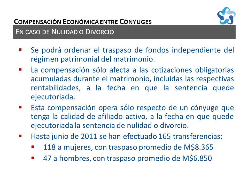 E N CASO DE N ULIDAD O D IVORCIO C OMPENSACIÓN E CONÓMICA ENTRE C ÓNYUGES Se podrá ordenar el traspaso de fondos independiente del régimen patrimonial del matrimonio.