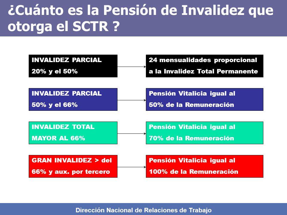 Dirección Nacional de Relaciones de Trabajo ¿ Cómo se manejan los subsidios ?