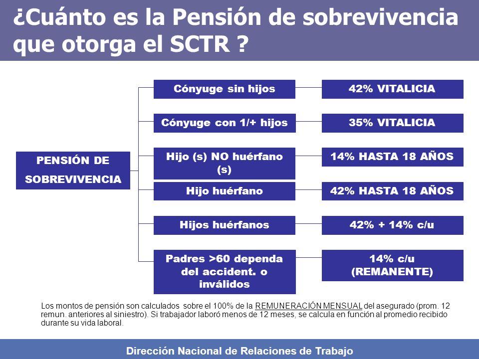 Dirección Nacional de Relaciones de Trabajo ¿ Cuáles son los requisitos para acceder a la pensión de Invalidez ? Presentar una solicitud según formato