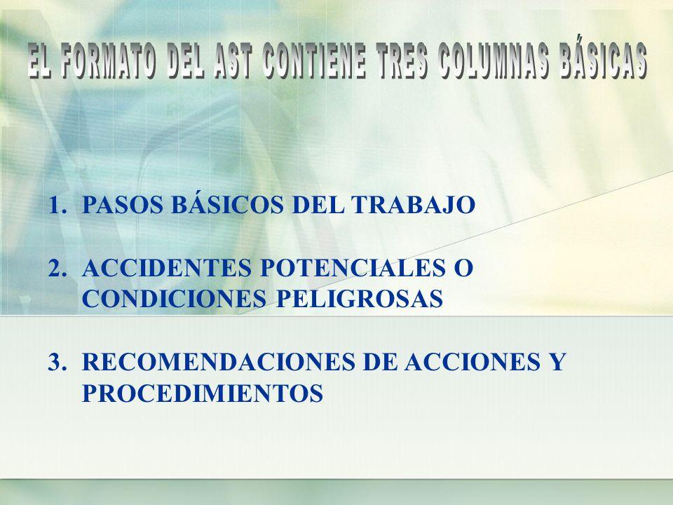 1.PASOS BÁSICOS DEL TRABAJO 2.ACCIDENTES POTENCIALES O CONDICIONES PELIGROSAS 3.RECOMENDACIONES DE ACCIONES Y PROCEDIMIENTOS