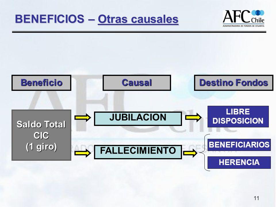 11 FALLECIMIENTO Saldo Total CIC (1 giro) Beneficio HERENCIA JUBILACION BENEFICIARIOS LIBRE DISPOSICION Causal Destino Fondos BENEFICIOS – Otras causales
