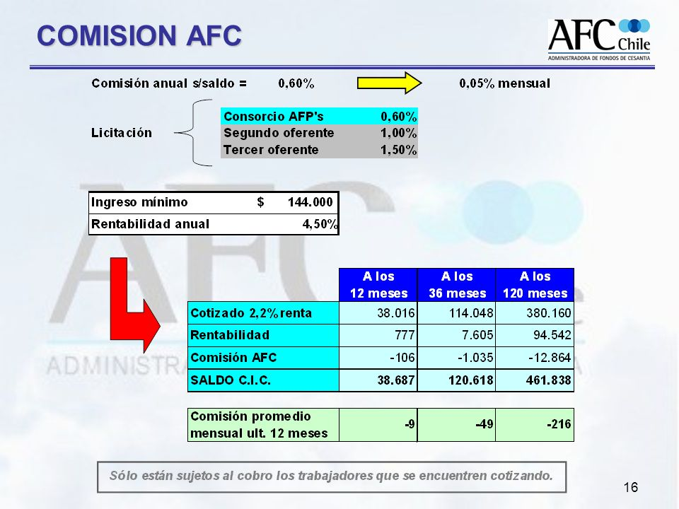 16 COMISION AFC