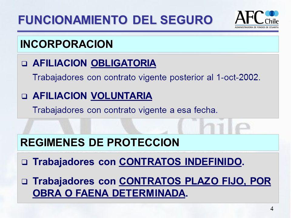 4 FUNCIONAMIENTO DEL SEGURO AFILIACION OBLIGATORIA Trabajadores con contrato vigente posterior al 1-oct-2002.