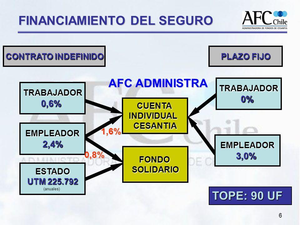 6 FINANCIAMIENTO DEL SEGURO CUENTA INDIVIDUAL CESANTIA AFC ADMINISTRA CONTRATO INDEFINIDO TOPE: 90 UF PLAZO FIJO TRABAJADOR0,6% EMPLEADOR2,4% ESTADO UTM 225.792 (anuales) 1,6% 0,8% TRABAJADOR0% EMPLEADOR3,0% FONDOSOLIDARIO
