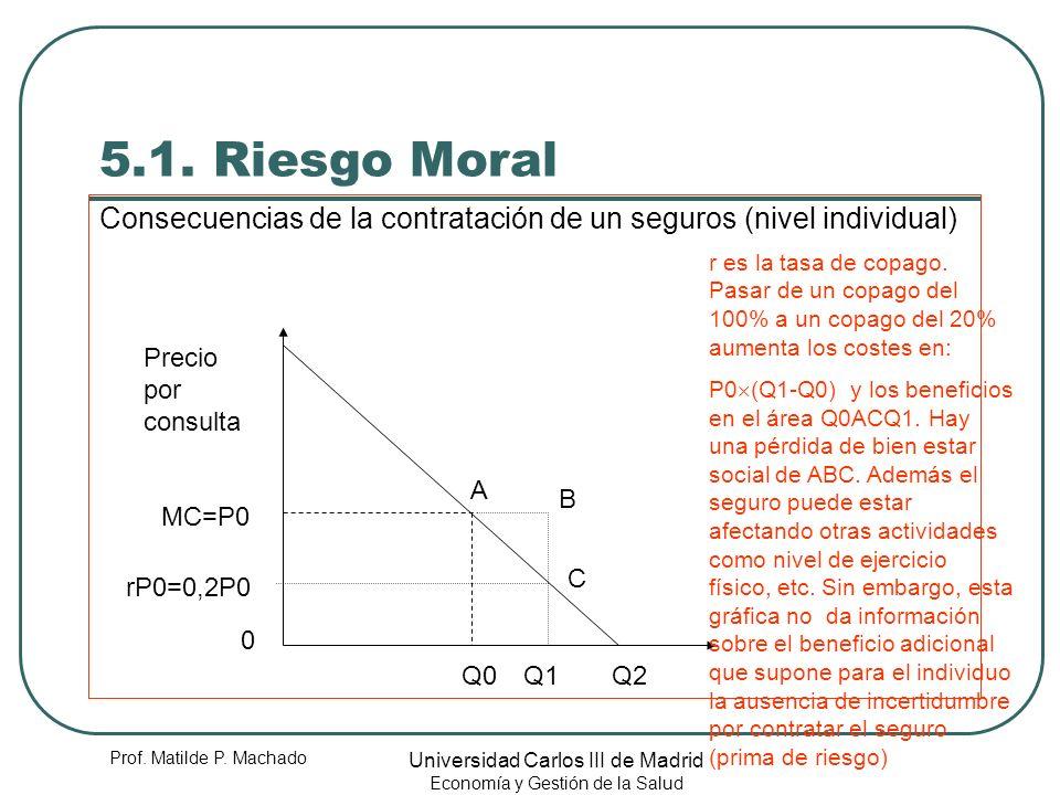 Prof. Matilde P. Machado Universidad Carlos III de Madrid Economía y Gestión de la Salud 5.1. Riesgo Moral Consecuencias de la contratación de un segu