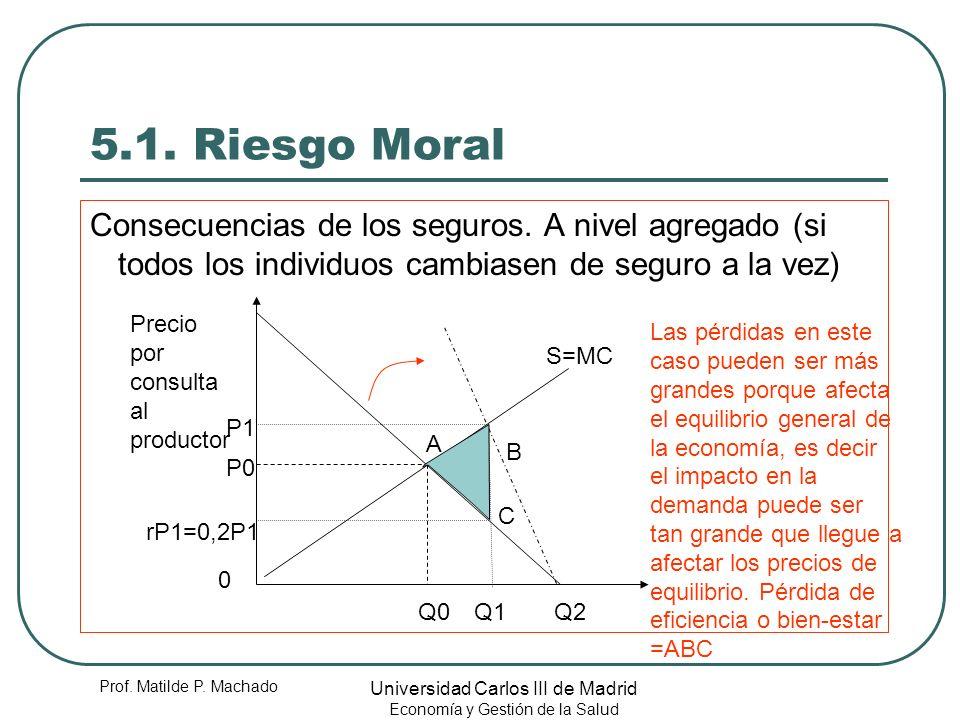 Prof. Matilde P. Machado Universidad Carlos III de Madrid Economía y Gestión de la Salud 5.1. Riesgo Moral Consecuencias de los seguros. A nivel agreg