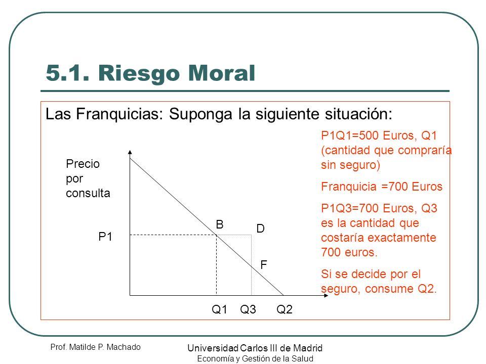 Prof. Matilde P. Machado Universidad Carlos III de Madrid Economía y Gestión de la Salud 5.1. Riesgo Moral Las Franquicias: Suponga la siguiente situa