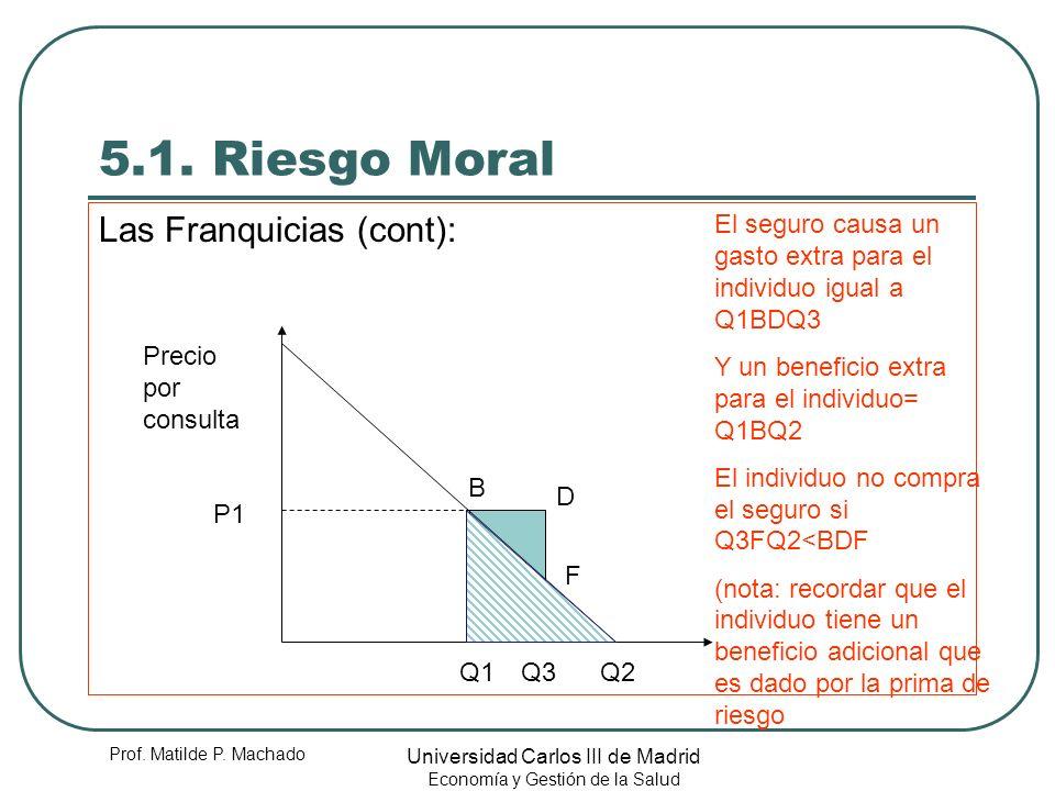 Prof. Matilde P. Machado Universidad Carlos III de Madrid Economía y Gestión de la Salud 5.1. Riesgo Moral Las Franquicias (cont): Precio por consulta