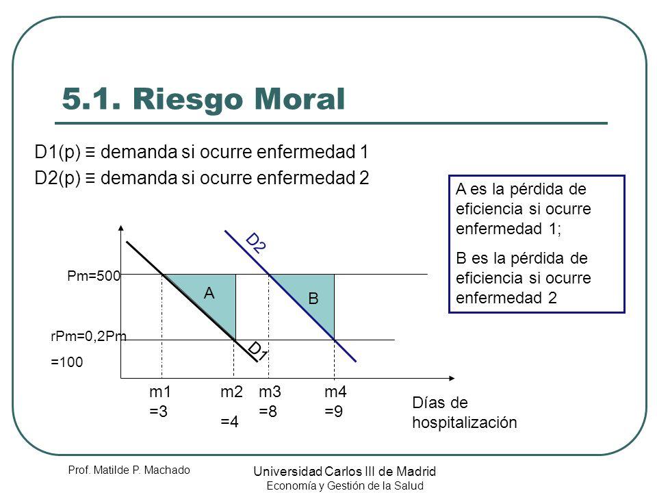 Prof. Matilde P. Machado Universidad Carlos III de Madrid Economía y Gestión de la Salud 5.1. Riesgo Moral D1(p) demanda si ocurre enfermedad 1 D2(p)