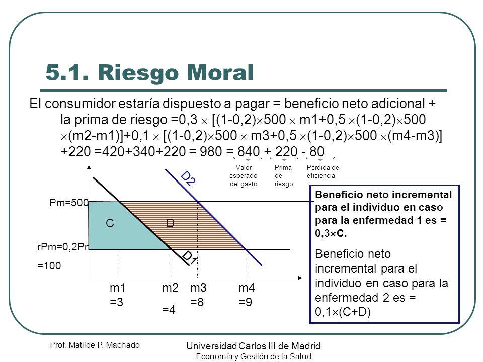 Prof. Matilde P. Machado Universidad Carlos III de Madrid Economía y Gestión de la Salud 5.1. Riesgo Moral El consumidor estaría dispuesto a pagar = b