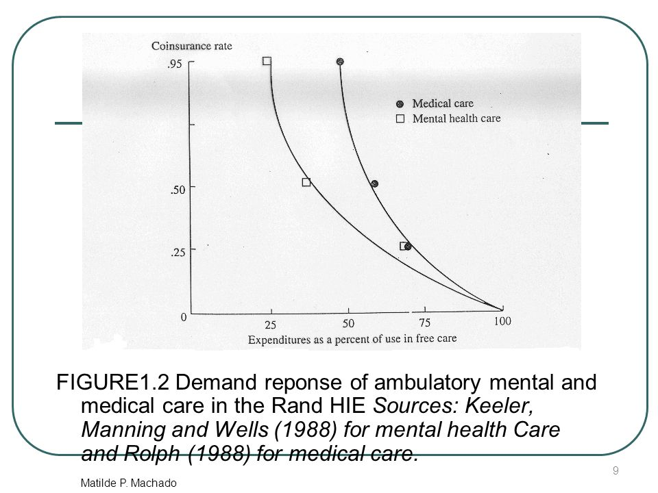 Matilde P. Machado FIGURE1.2 Demand reponse of ambulatory mental and medical care in the Rand HIE Sources: Keeler, Manning and Wells (1988) for mental