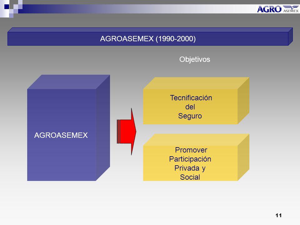 11 AGROASEMEX Tecnificación del Seguro AGROASEMEX (1990-2000) Promover Participación Privada y Social Objetivos