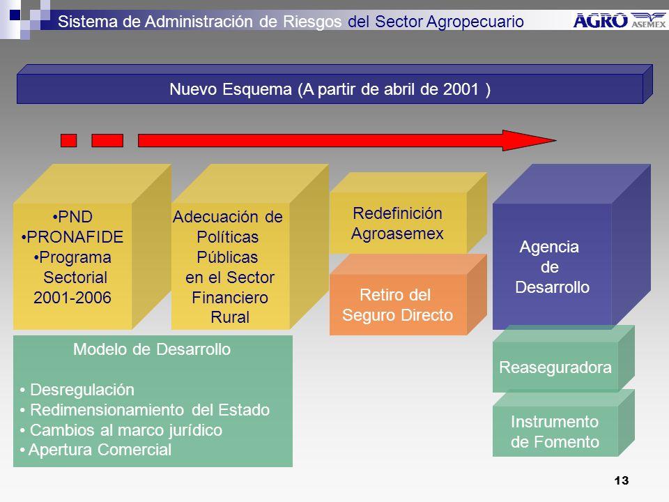 13 Nuevo Esquema (A partir de abril de 2001 ) Adecuación de Políticas Públicas en el Sector Financiero Rural PND PRONAFIDE Programa Sectorial 2001-2006 Redefinición Agroasemex Agencia de Desarrollo Sistema de Administración de Riesgos del Sector Agropecuario Reaseguradora Instrumento de Fomento Retiro del Seguro Directo Modelo de Desarrollo Desregulación Redimensionamiento del Estado Cambios al marco jurídico Apertura Comercial