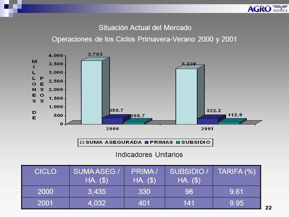 22 Operaciones de los Ciclos Primavera-Verano 2000 y 2001 Indicadores Unitarios CICLOSUMA ASEG / HA.