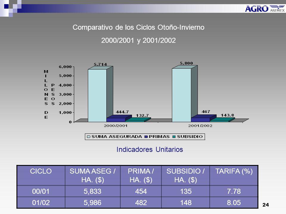 24 Comparativo de los Ciclos Otoño-Invierno 2000/2001 y 2001/2002 Indicadores Unitarios CICLOSUMA ASEG / HA.