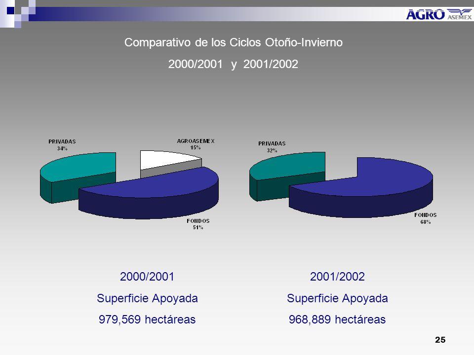 25 Comparativo de los Ciclos Otoño-Invierno 2000/2001 y 2001/2002 2000/2001 Superficie Apoyada 979,569 hectáreas 2001/2002 Superficie Apoyada 968,889 hectáreas