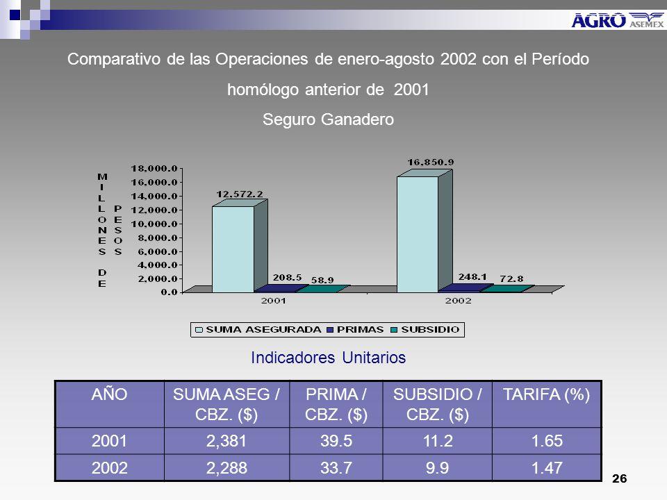 26 Comparativo de las Operaciones de enero-agosto 2002 con el Período homólogo anterior de 2001 Seguro Ganadero Indicadores Unitarios AÑOSUMA ASEG / CBZ.