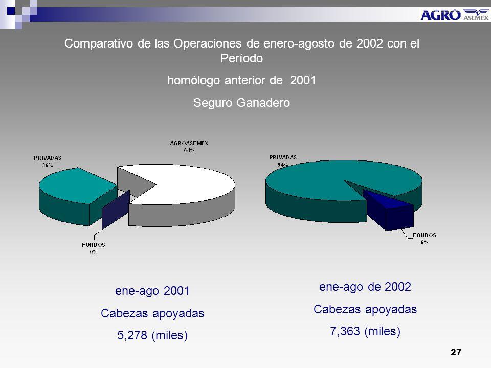 27 Comparativo de las Operaciones de enero-agosto de 2002 con el Período homólogo anterior de 2001 Seguro Ganadero ene-ago 2001 Cabezas apoyadas 5,278 (miles) ene-ago de 2002 Cabezas apoyadas 7,363 (miles)