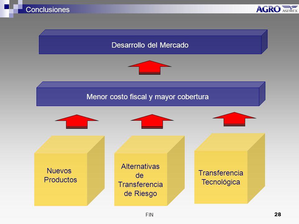 FIN28 Nuevos Productos Alternativas de Transferencia de Riesgo Transferencia Tecnológica Menor costo fiscal y mayor cobertura Desarrollo del Mercado Conclusiones
