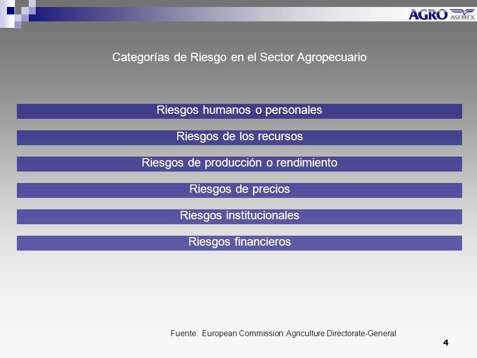 4 Fuente: European Commission: Agriculture Directorate-General Riesgos humanos o personales Riesgos de los recursos Riesgos de producción o rendimiento Riesgos financieros Riesgos de precios Riesgos institucionales Categorías de Riesgo en el Sector Agropecuario