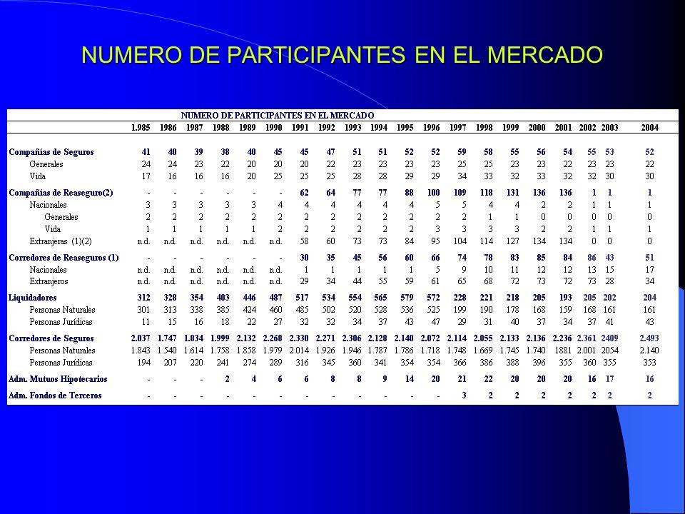 NUMERO DE PARTICIPANTES EN EL MERCADO
