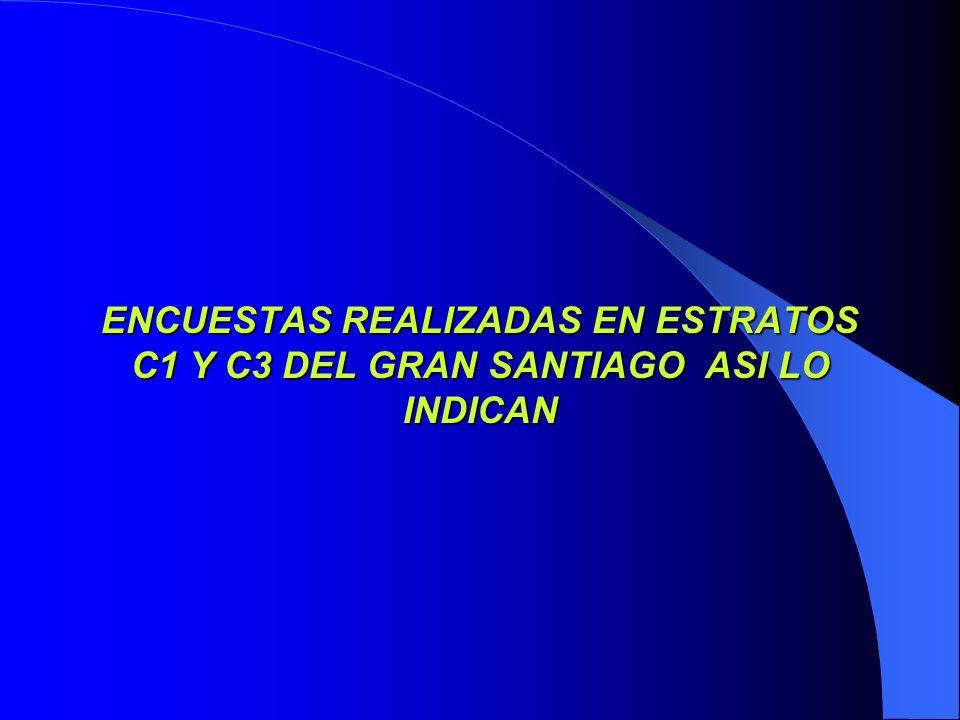 ENCUESTAS REALIZADAS EN ESTRATOS C1 Y C3 DEL GRAN SANTIAGO ASI LO INDICAN