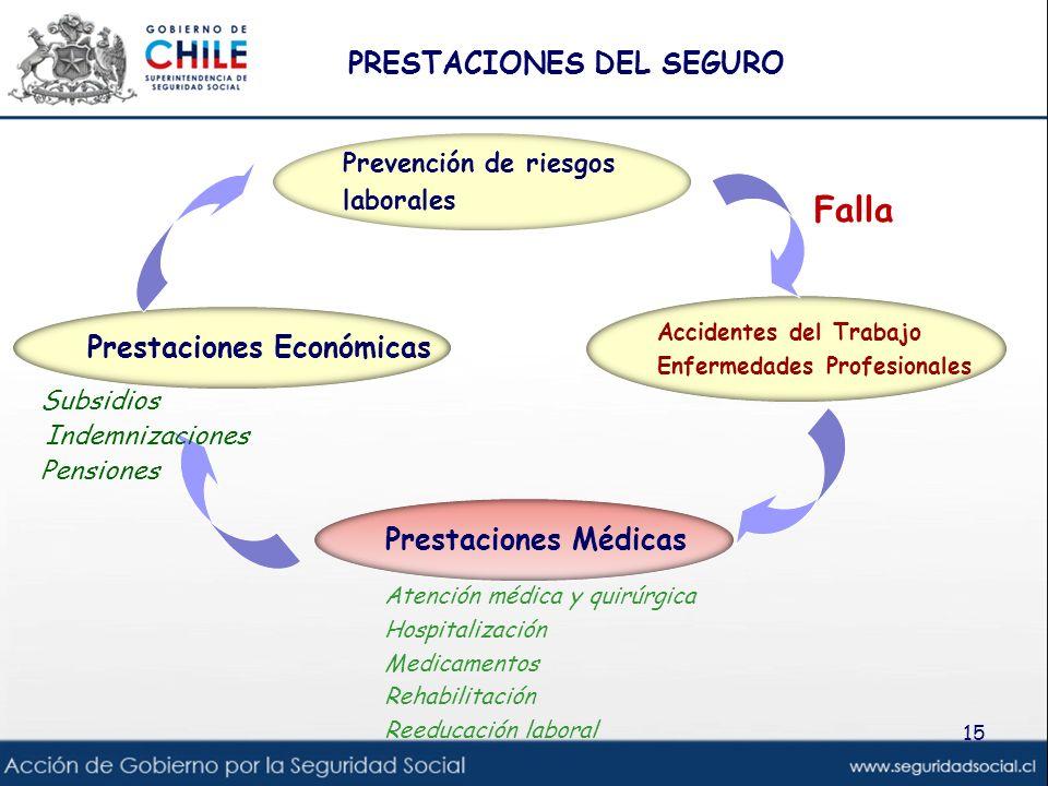 Falla Prestaciones Médicas Accidentes del Trabajo Enfermedades Profesionales Prevención de riesgos laborales Prestaciones Económicas Subsidios Indemni