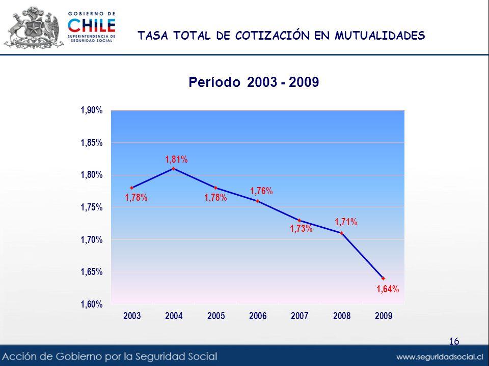 TASA TOTAL DE COTIZACIÓN EN MUTUALIDADES 16