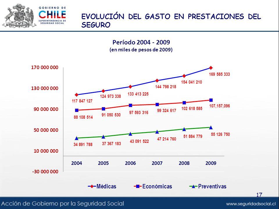 EVOLUCIÓN DEL GASTO EN PRESTACIONES DEL SEGURO 17