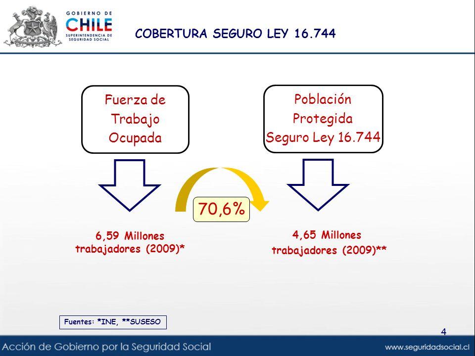 AVANCES EN PROTECCIÓN SOCIAL 2006Regulación del trabajo en régimen de subcontratación, el funcionamiento de empresas de servicios transitorios y el contrato de trabajo de servicios transitorios.