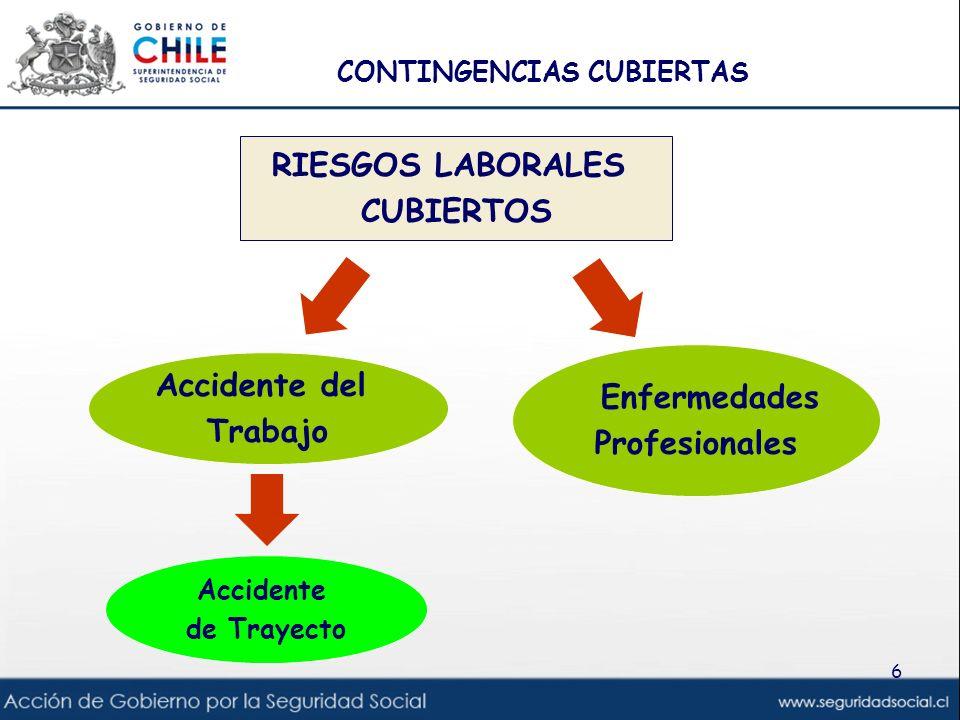 6 RIESGOS LABORALES CUBIERTOS Accidente del Trabajo Enfermedades Profesionales Accidente de Trayecto CONTINGENCIAS CUBIERTAS