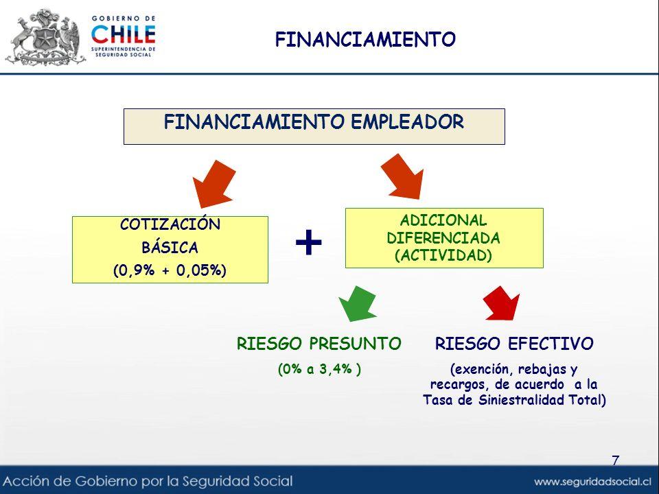 7 COTIZACIÓN BÁSICA (0,9% + 0,05%) ADICIONAL DIFERENCIADA (ACTIVIDAD) RIESGO PRESUNTO (0% a 3,4% ) RIESGO EFECTIVO (exención, rebajas y recargos, de a