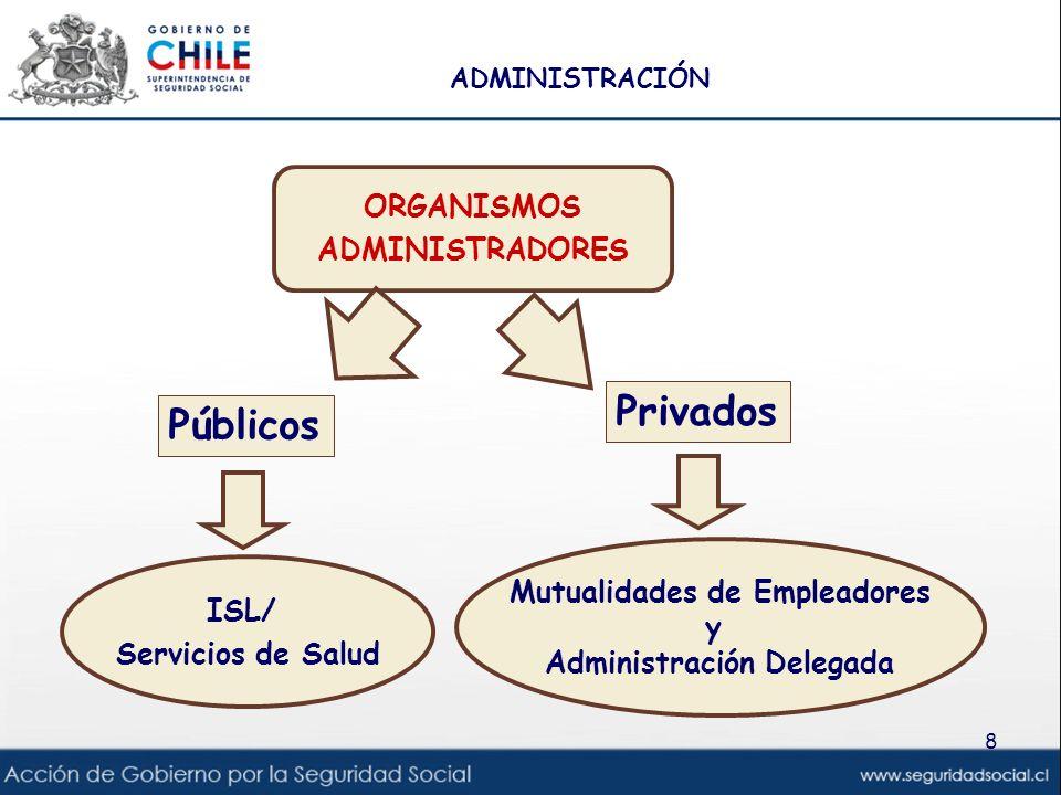 8 ORGANISMOS ADMINISTRADORES Públicos Privados ISL/ Servicios de Salud Mutualidades de Empleadores y Administración Delegada ADMINISTRACIÓN