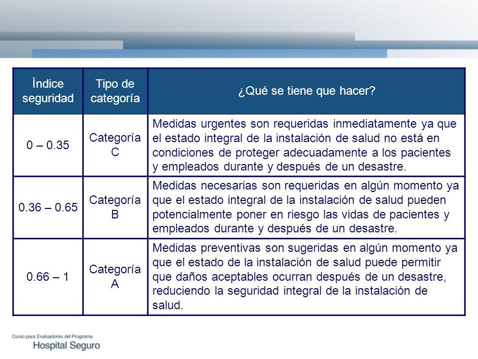 Índice seguridad Tipo de categoría ¿Qué se tiene que hacer? 0 – 0.35 Categoría C Medidas urgentes son requeridas inmediatamente ya que el estado integ