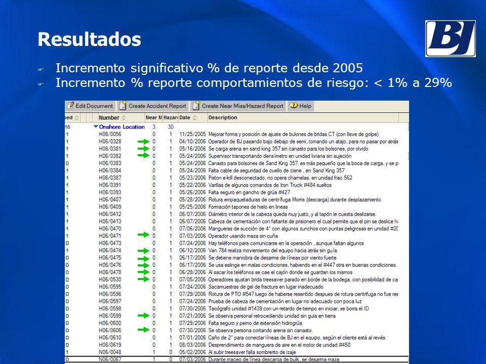 Resultados F Incremento significativo % de reporte desde 2005 F Incremento % reporte comportamientos de riesgo: < 1% a 29%