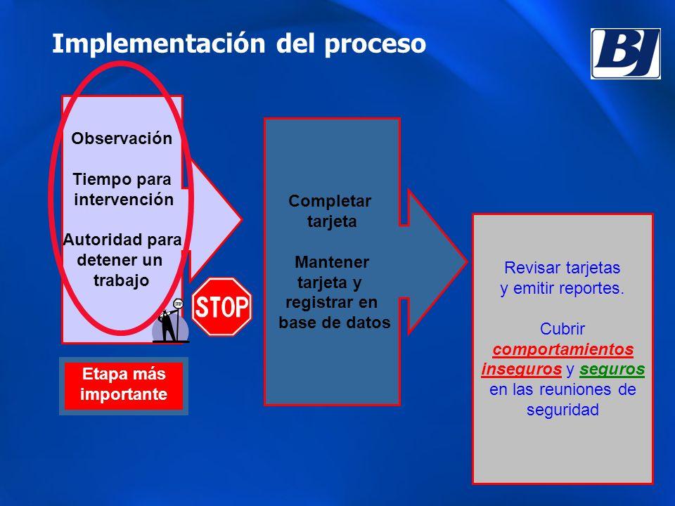 Implementación del proceso Etapa más importante Completar tarjeta Mantener tarjeta y registrar en base de datos Revisar tarjetas y emitir reportes.