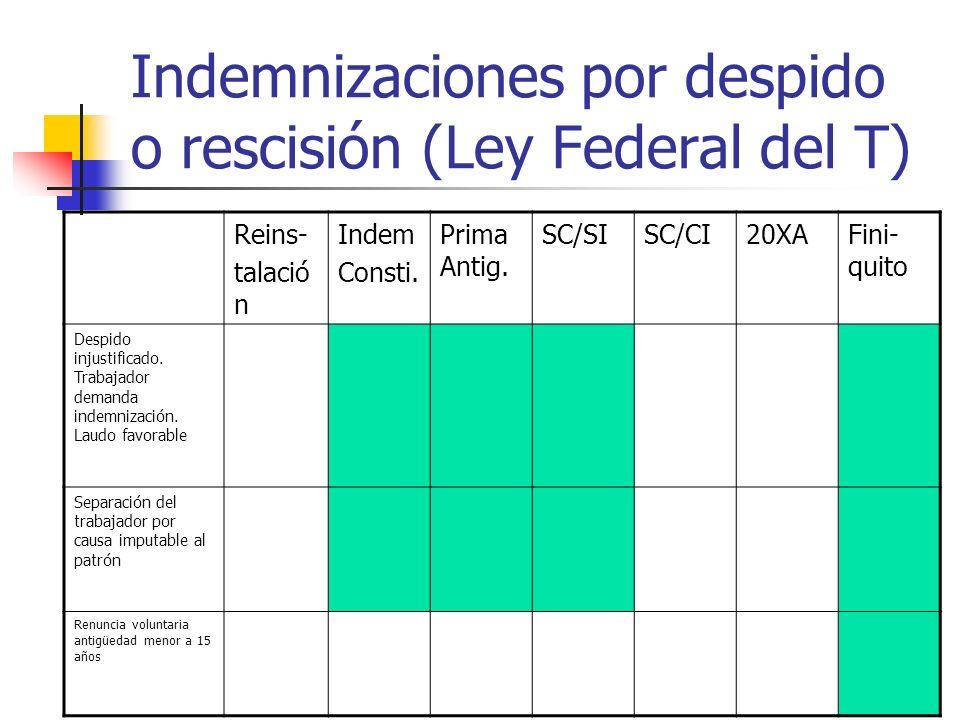 Indemnizaciones por despido o rescisión (Ley Federal del T) Reins- talació n Indem Consti. Prima Antig. SC/SISC/CI20XAFini- quito Despido injustificad