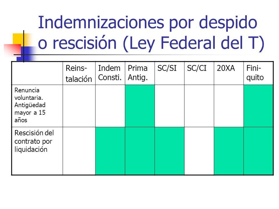 Indemnizaciones por despido o rescisión (Ley Federal del T) Reins- talación Indem Consti. Prima Antig. SC/SISC/CI20XAFini- quito Renuncia voluntaria.