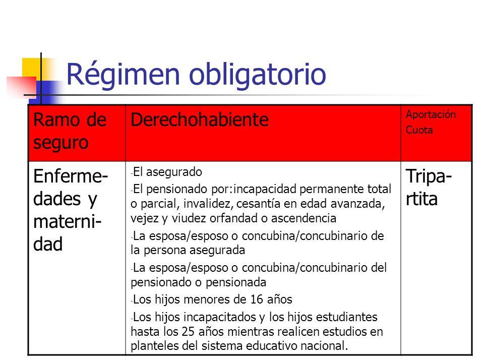 Régimen obligatorio Ramo de seguro Derechohabiente Aportación Cuota Enferme- dades y materni- dad - El asegurado - El pensionado por:incapacidad perma