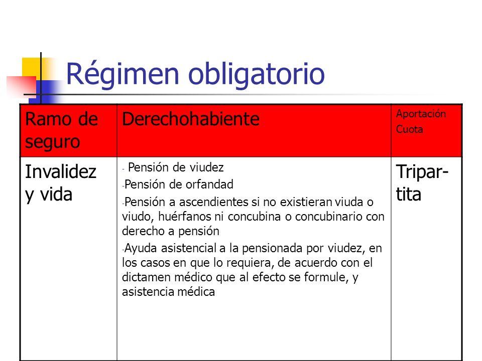 Régimen obligatorio Ramo de seguro Derechohabiente Aportación Cuota Invalidez y vida - Pensión de viudez - Pensión de orfandad - Pensión a ascendiente