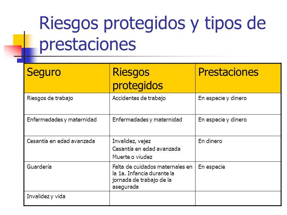 Riesgos protegidos y tipos de prestaciones SeguroRiesgos protegidos Prestaciones Riesgos de trabajoAccidentes de trabajoEn especie y dinero Enfermedad