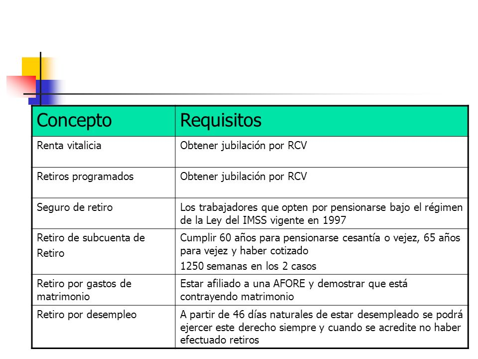 ConceptoRequisitos Renta vitaliciaObtener jubilación por RCV Retiros programadosObtener jubilación por RCV Seguro de retiroLos trabajadores que opten