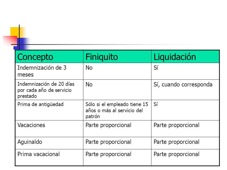 ConceptoFiniquitoLiquidación Indemnización de 3 meses NoSí Indemnización de 20 días por cada año de servicio prestado NoSí, cuando corresponda Prima d