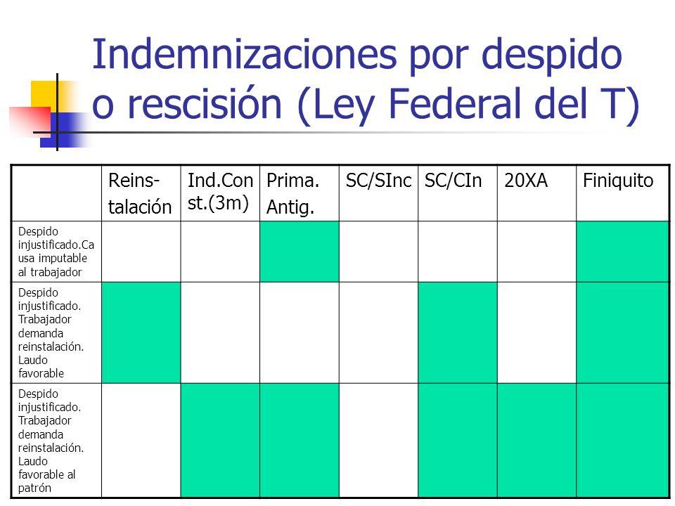 Indemnizaciones por despido o rescisión (Ley Federal del T) Reins- talación Ind.Con st.(3m) Prima. Antig. SC/SIncSC/CIn20XAFiniquito Despido injustifi