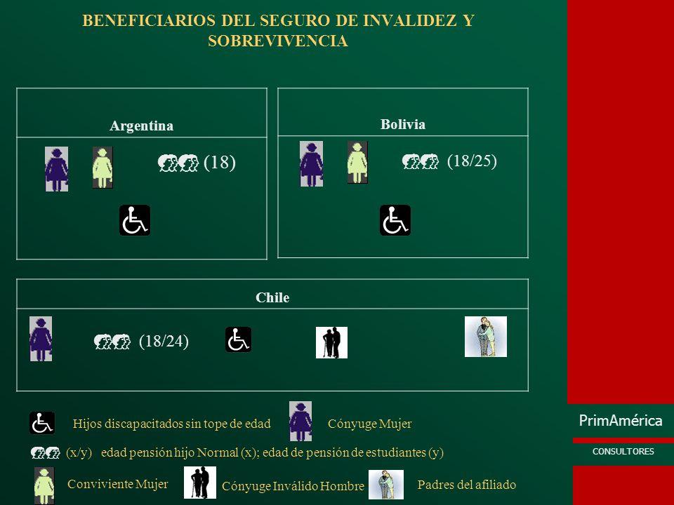 PrimAmérica CONSULTORES BENEFICIARIOS DEL SEGURO DE INVALIDEZ Y SOBREVIVENCIA Argentina Bolivia Chile (18) (18/25) (18/24) Hijos discapacitados sin to