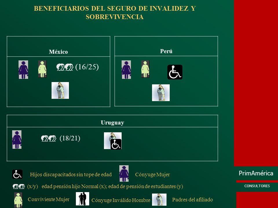 PrimAmérica CONSULTORES BENEFICIARIOS DEL SEGURO DE INVALIDEZ Y SOBREVIVENCIA México Perú Uruguay (16/25) (18/21) Hijos discapacitados sin tope de eda