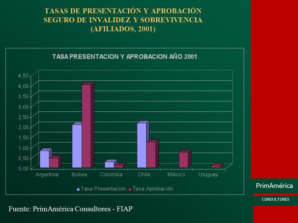 PrimAmérica CONSULTORES TASAS DE PRESENTACIÓN Y APROBACIÓN SEGURO DE INVALIDEZ Y SOBREVIVENCIA (AFILIADOS, 2001) Fuente: PrimAmérica Consultores - FIA